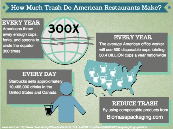 Biomass-American-Resturant-Waste-Infographic