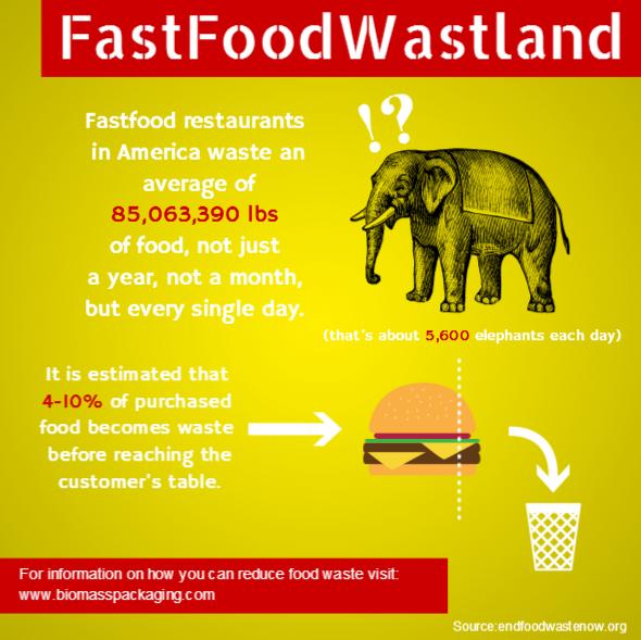 Fastfood-Wasteland
