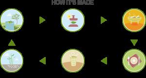 Leafware Process