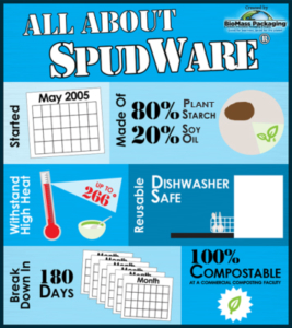 SpudWare info graphic