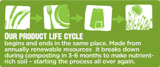 WC_Lifecycle