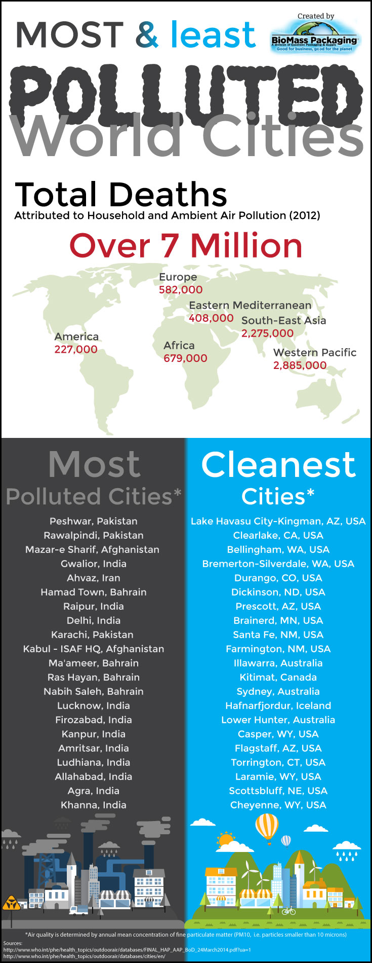 Most/Least Polluted Cities